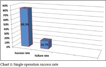 Combined phacoemulsification and sutureless vitrectomy for treatment