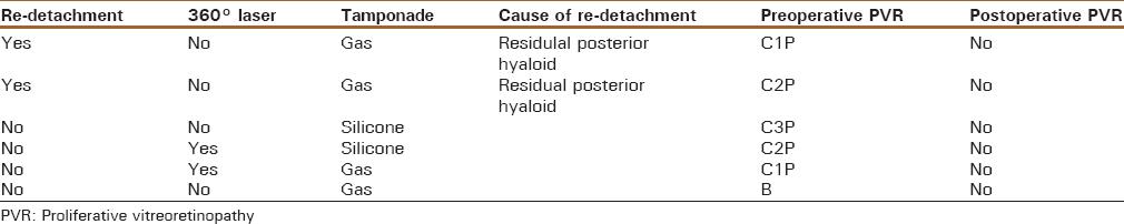 360° laser retinopexy in preventing retinal re-detachment