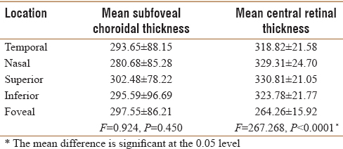 Table 2 Mean Values Of Choroidal And Retinal Thickness According To Location