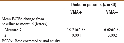 Table 3: Best-corrected visual acuity changes after 6-month follow-up