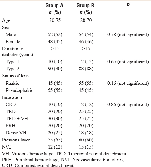 Table 1: Baseline demographic data of the patients