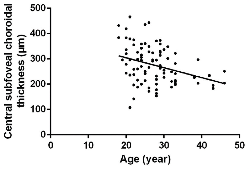 Figure 3: Scatter plot of the age (years) and central subfoveal choroidal thickness (μm)