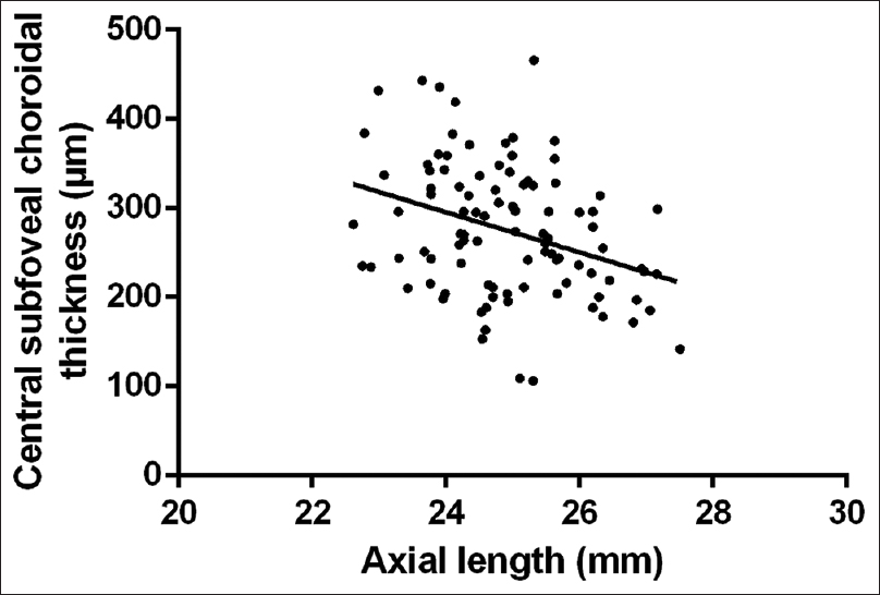 Figure 4: Scatter plot of the axial length (mm) and subfoveal choroidal thickness (μm)