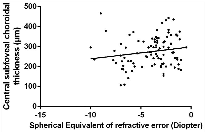 Figure 5: Scatter plot of the spherical equivalent of refractive error (D) and subfoveal choroidal thickness (μm)