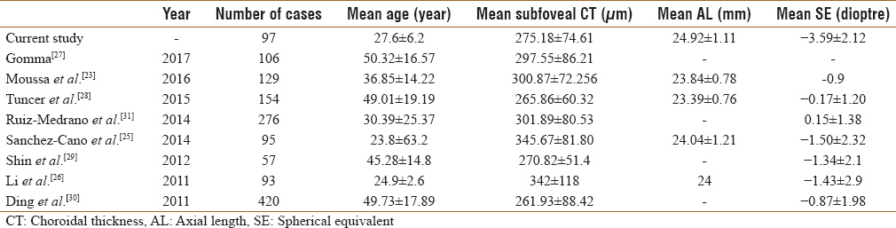 Table 6: Comparison between current study and different studies regarding the mean subfoveal choroidal thickness