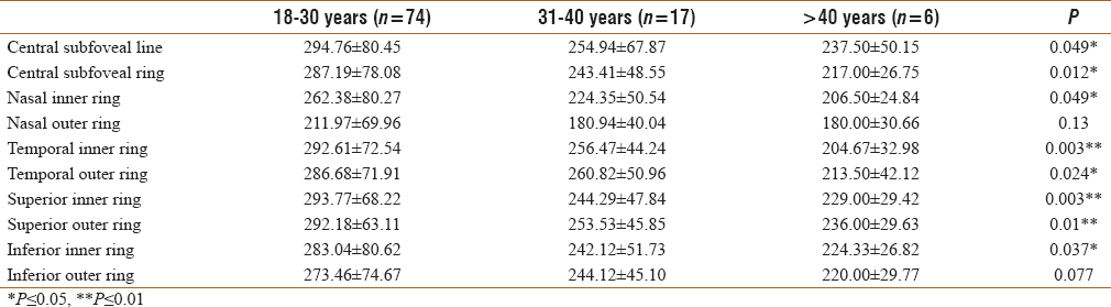 Table 2: Choroidal thickness (μm) and age
