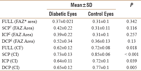 Table 3: Analysis of variance between diabetic and control eyes for each variable