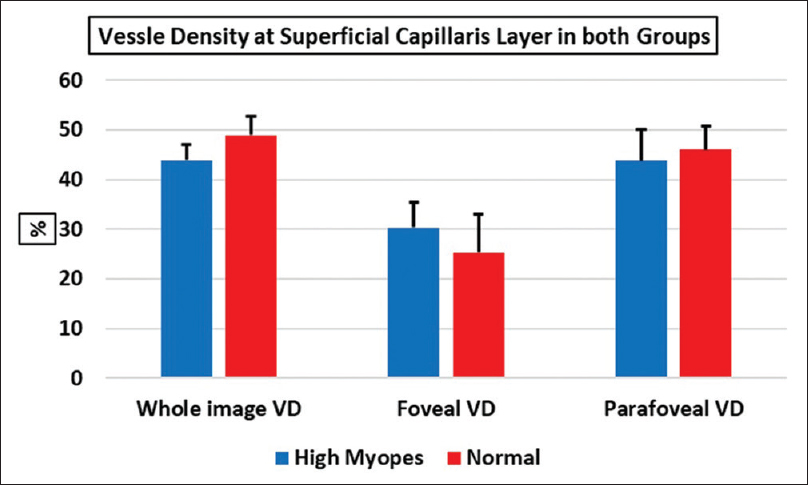 Figure 5: A column chart comparing whole image, foveal, and parafoveal vascular density at the level of the superficial capillary plexus between normal controls and myopic patients
