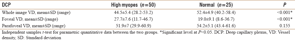 Table 4: Comparison between the two groups regarding vessel density at the level of the deep capillary plexus