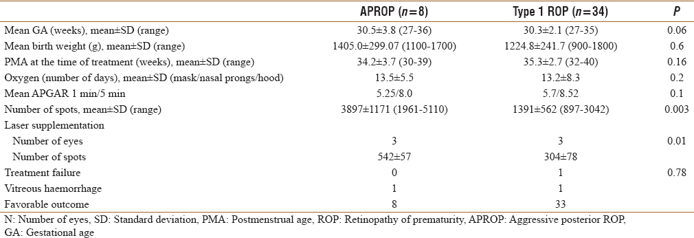 Table 2: Univariate logistic regression analysis between aggressive posterior retinopathy of prematurity and Type 1 retinopathy of prematurity group