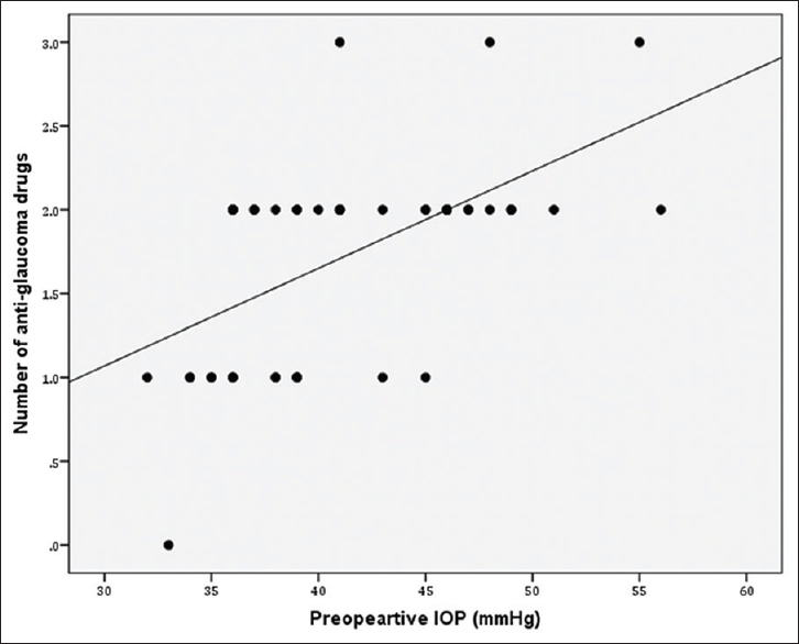 Figure 4: Scatter dot plot showing a significant positive correlation between preoperative intraocular pressure and number of postoperative medications