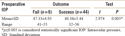 Table 5: Correlation between preoperative intraocular pressure and degree of reduction of intraocular pressure